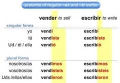 HD wallpapers spanish verb chart dar