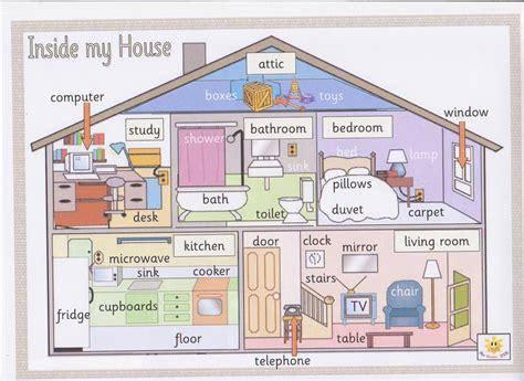 la cuisine en anglais vocabulaire anglais maison avie home