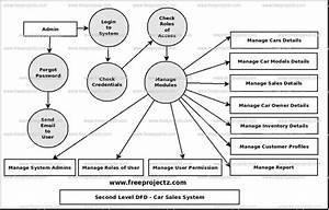 Car Sales System Dataflow Diagram  Dfd  Freeprojectz