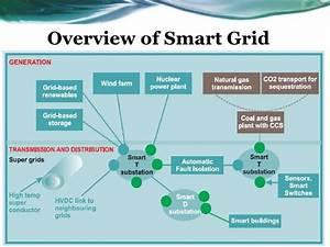 Smart Grid Introduction