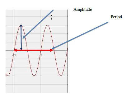 graphing sine  cosine worksheet  answers amplitude