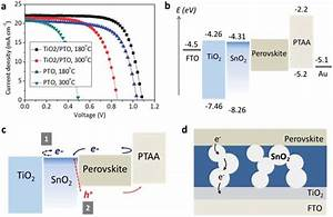 Recombination Pathways In The Sno 2 Based Perovskite Solar