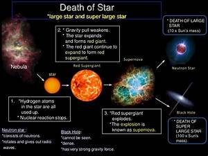 Life Cycle Of A Star Diagram Birth Of A Star Diagram ...