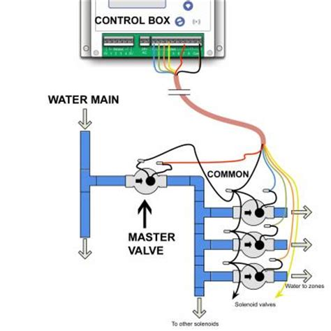 Irrigation Wiring Diagram by Irrigation Master Valve Diagram Absolute Lawn Care Louisiana
