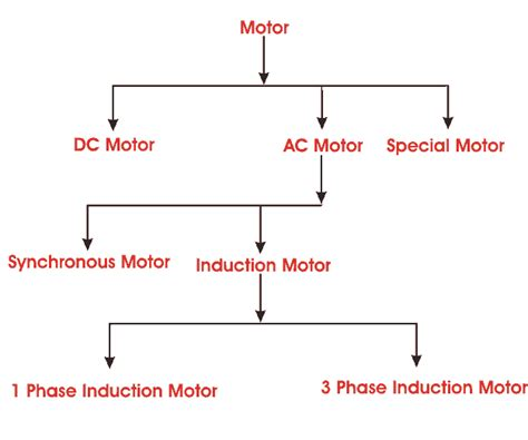 Types Of Electric Motor by Electrical Motor Types Classification And History Of