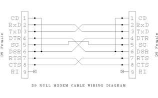 similiar serial cable wiring keywords cable pinout vga cable wiring diagram usb to rj11 serial cable wiring