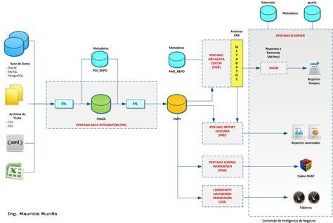 Science Kitchen by Data Warehousing Y Business Intelligence Con Herramientas