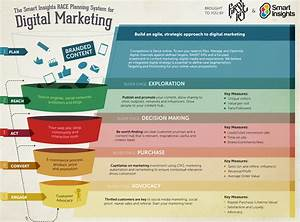 Need A Better Marketing Strategy  Use A Digital Strategy Template