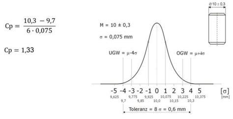 D ist der kleinere abstand von mittelwert µ zu. Berechnung Cpk Wert / Maschinenfahigkeit Prozessfahigkeit Cpk Wert Cmk Wert Mfu - .unterstützung ...