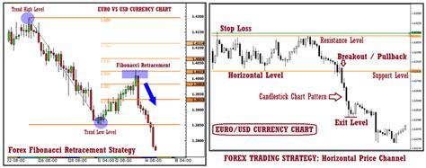 currency trading wiki grundlagen b 246 rsengehandelte devisen forex fx handel