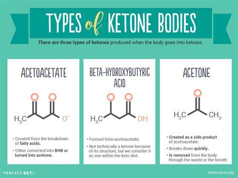 What Are Ketones?  Perfect Keto Exogenous Ketones