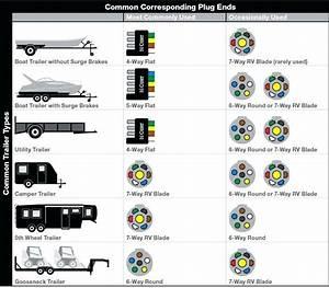Rv 7 Pin Trailer Wiring Diagram