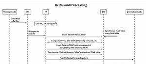 Delta Load Processing In Iib  Ace