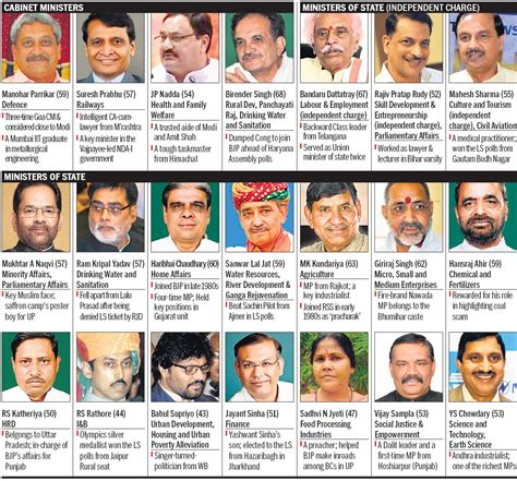 List Of Current Cabinet Ministers by The Tribune Chandigarh India