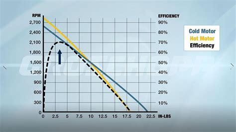 Electric Car Engine Efficiency by Electric Car Motor Torque Curve Impre Media