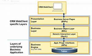 Abap Crm Tutorials  Web User Interface