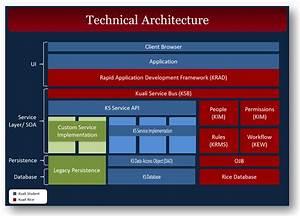 Technical Architecturedenenasvalencia
