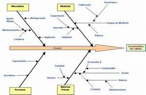 Calidad Y Productividad  Diagrama De Ishikawa