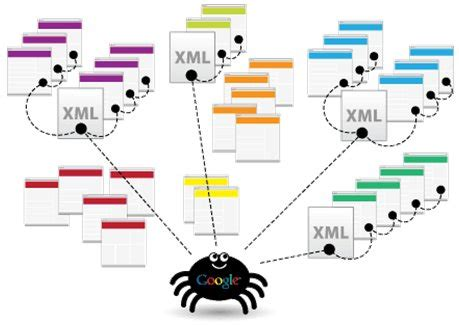 Sitemap Effect On Seo