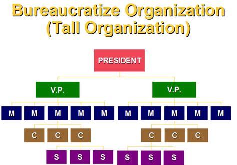 Managing Organization Design | Management Tools