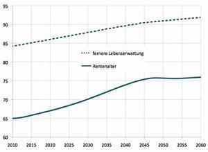 Statistische Lebenserwartung Männer Berechnen : rente mit 75 demografie blog ~ Themetempest.com Abrechnung