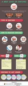 A Brief Guide On  Dentures  Infographic  Dentistry