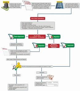 Insurance Death Claims Process Flow Diagram