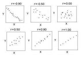Correlation Coefficient R 0 Graph