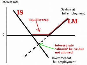 Think Tank: ISLM Curve