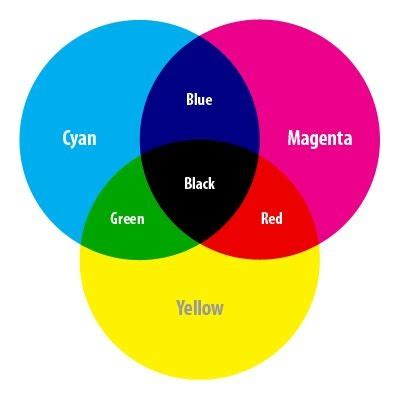 what color does black and yellow make what colors mixed together will make blue quora