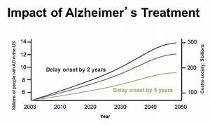 The impact of a dementia treatment | OUPblog