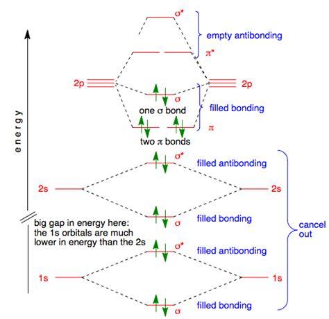 molecular orbitals  nitrogen
