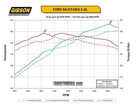 video   gt  aftermarket exhaust  dyno