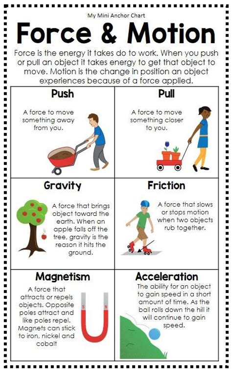 science posters  anchor charts distance learning
