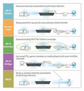 Edimax - Wireless Routers - N300