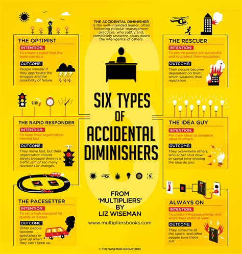 types  accidental diminishers leadership