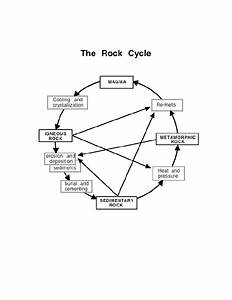 The Rock Cycle Lesson Plan For 6th