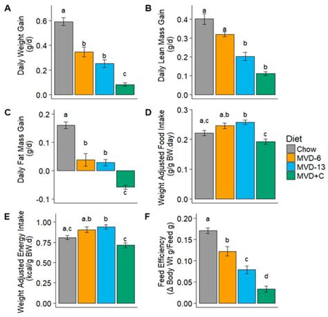 figure undernutrition hallmark steatosis hepatic supplementation prevents weanling fed kwashiorkor mice disturbance choline maize vegetable diet nutrients