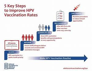 5 Steps to Improve HPV Vaccination Rates