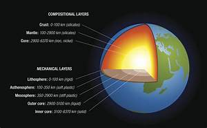6 Fascinating Facts About The Earth U0026 39 S Mantle