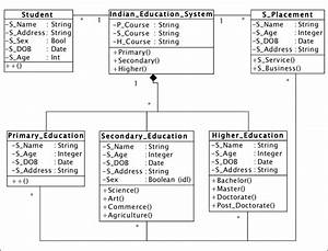Uml Class Model For Indian Education System