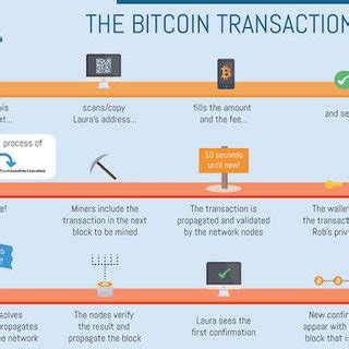 The currency began use in 2009 when its implementation was released as. LIFE CYCLE OF BITCOIN TRANSACTION | Download Scientific Diagram