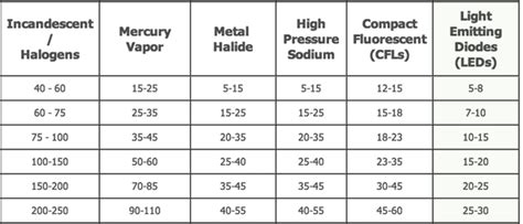led watt conversion chart