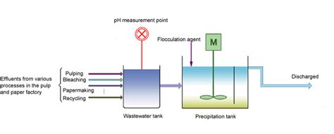 ph measurement  wastewater treatment  pulp  paper