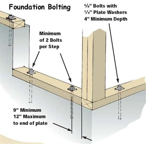 Framing Concrete Basement Walls by Sill Plate Foundation Wall Anchors Attached To The Sill