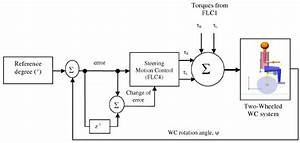 Block Diagram For Steering Motion Control