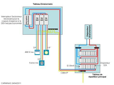 tableau electrique secondaire depuis disjoncteur  du