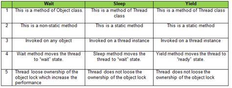 Sleep Java by Java Technology
