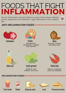 Anti inflammatory diet foods recipes plan Foods that Fight ... Anti-Inflammatory Diets