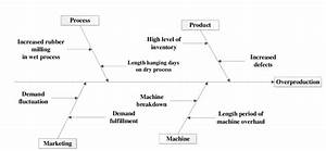 Fishbone Diagram Of Over Production